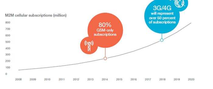 Faster Future Graph